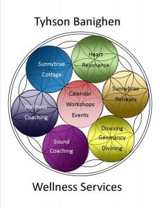 Tyhson Benighen - Wellness Services